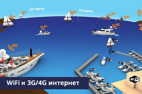 Wi-Fi и 3G/4G интернет